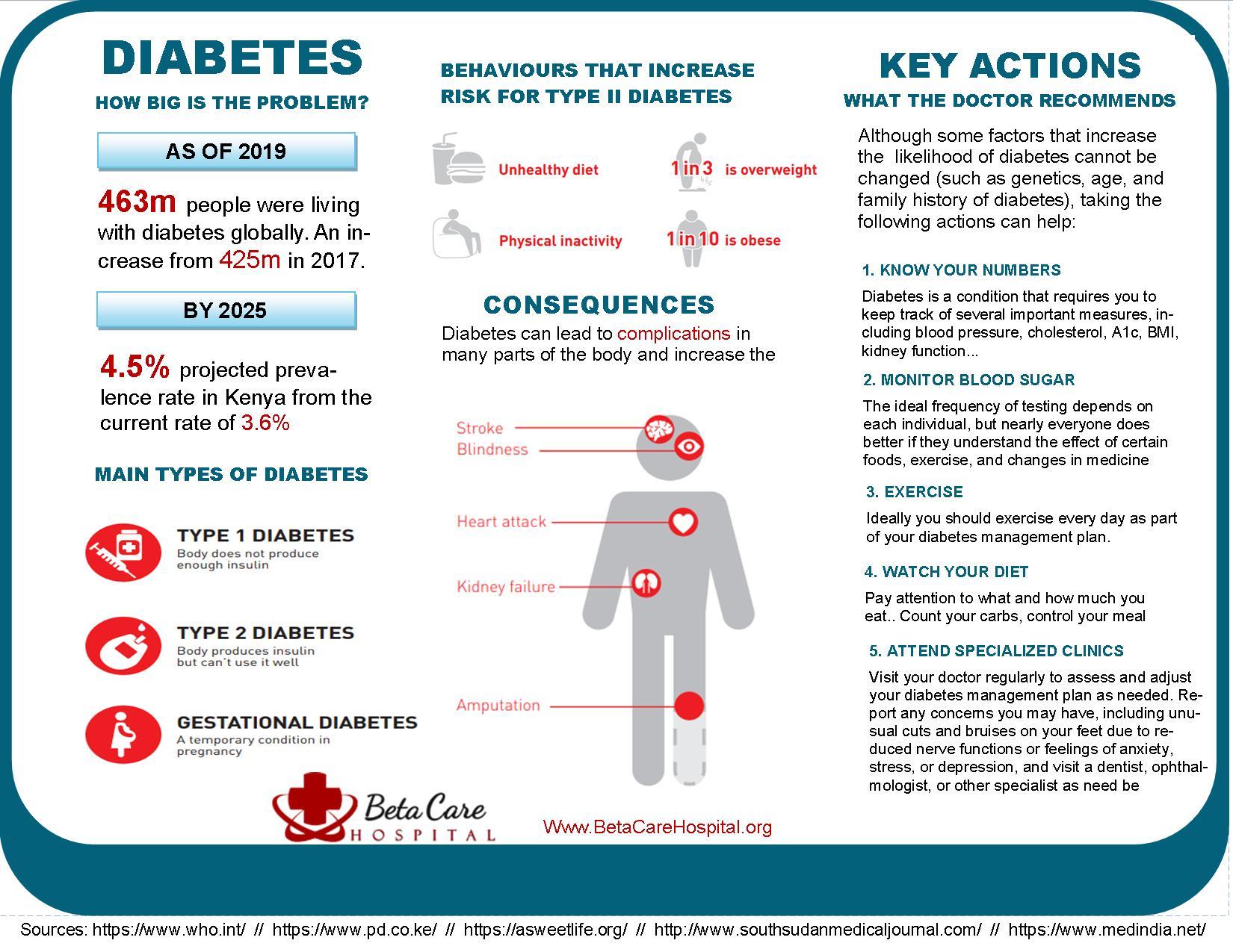 Diabetes Checkup